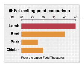 Fat melting point comparison