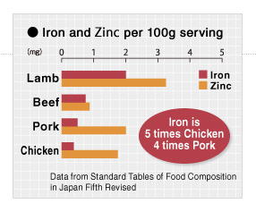 Iron and Zinc per 100g serving